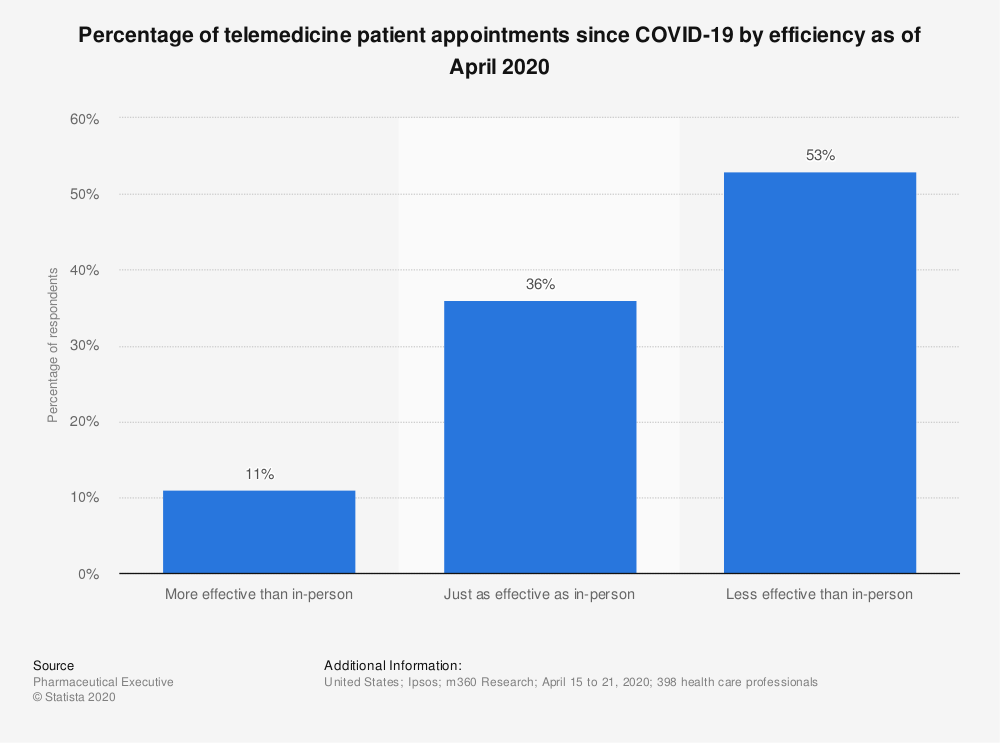 Statistic: Percentage of telemedicine patient appointments since COVID-19 by efficiency as of April 2020   Statista
