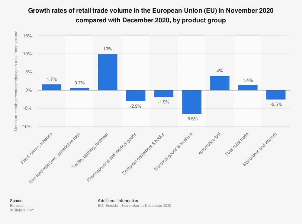 Statistic: Growth rates of retail trade volume in the European Union (EU) in September 2020 compared with April 2020, by product group   Statista