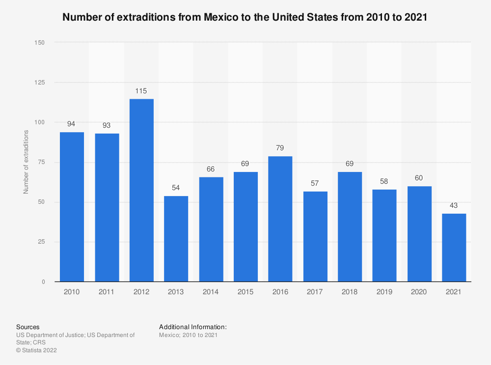 Statistic: Number of extraditions from Mexico to the United States from 2010 to 2020   Statista