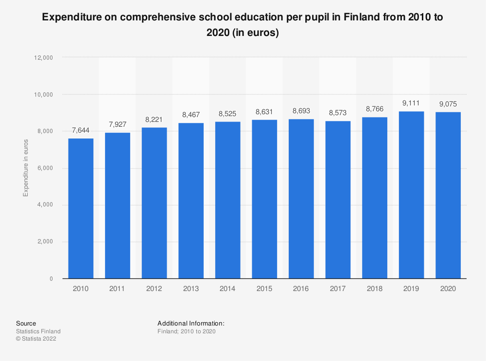 Statistic: Expenditure on comprehensive school education per pupil in Finland from 2008 to 2018 (in euros) | Statista