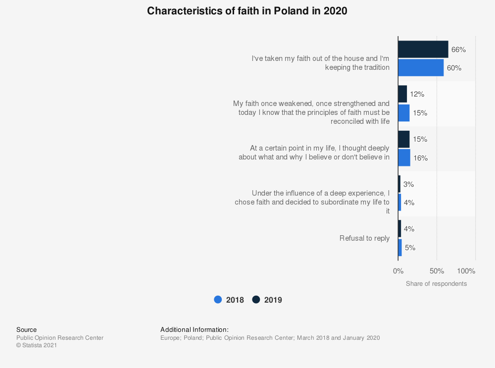 Statistic: Characteristics of faith in Poland in 2020 | Statista