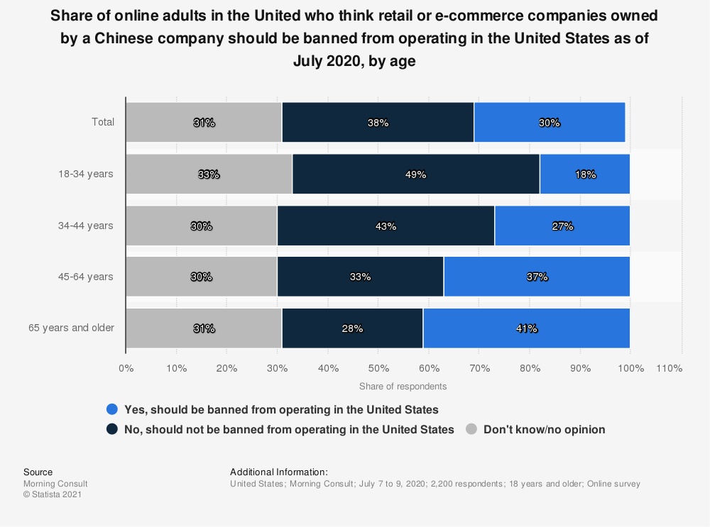 Statistic: Share of online adults in the United who think retail or e-commerce companies owned by a Chinese company should be banned from operating in the United States as of July 2020, by age | Statista