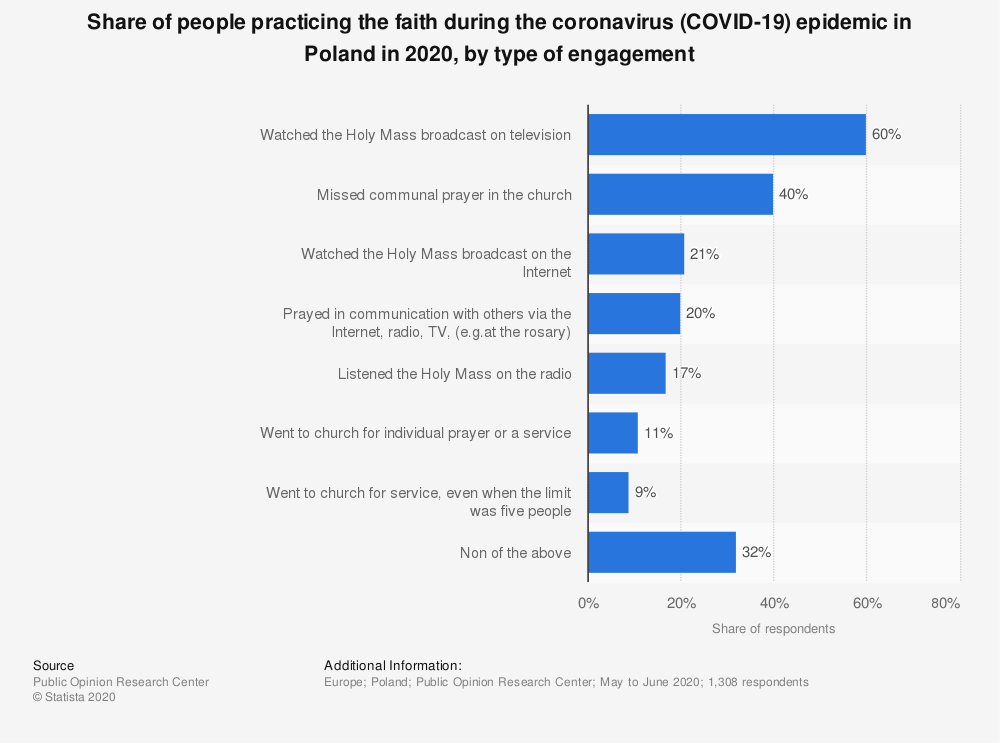 Statistic: Share of people practicing the faith during the coronavirus (COVID-19) epidemic in Poland in 2020, by type of engagement | Statista