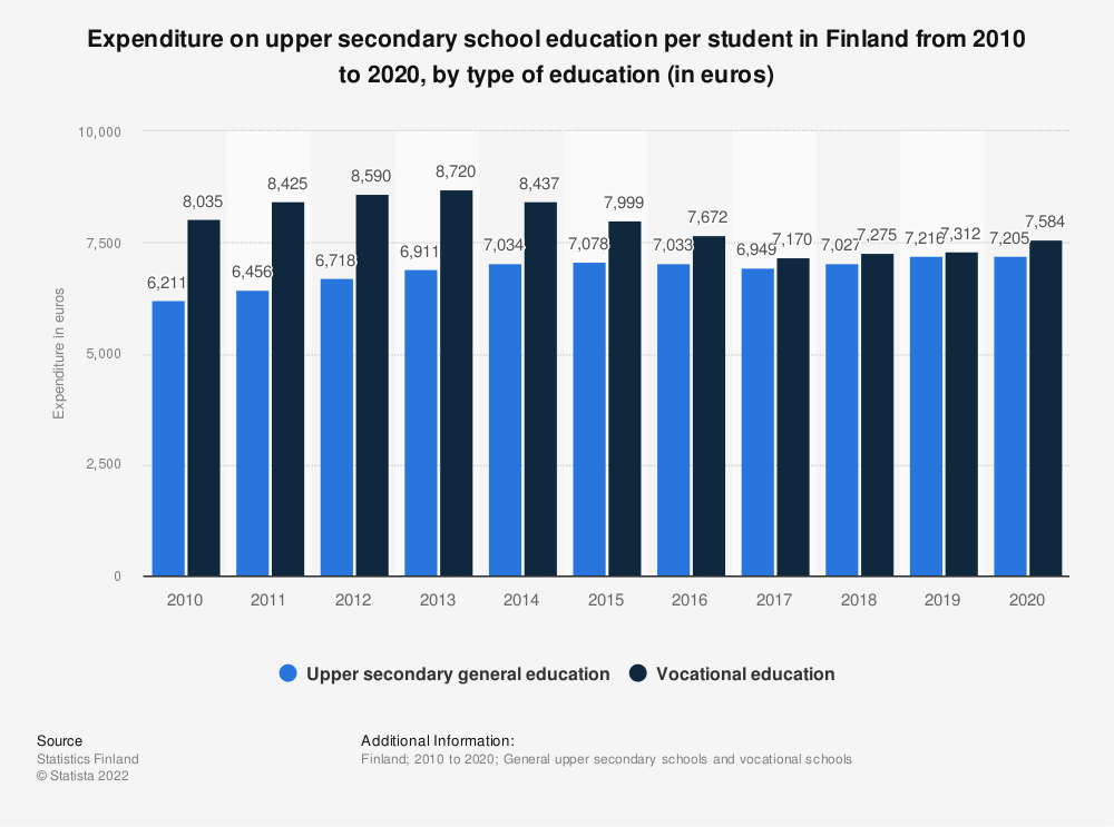 Statistic: Expenditure on upper secondary school education per student in Finland from 2008 to 2018, by type of education (in euros) | Statista