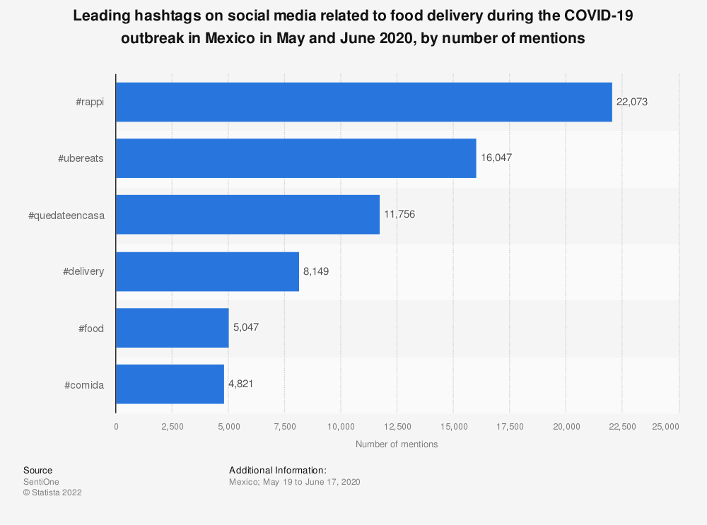 Statistic: Leading hashtags on social media related to food delivery during the COVID-19 outbreak in Mexico in May and June 2020, by number of mentions | Statista