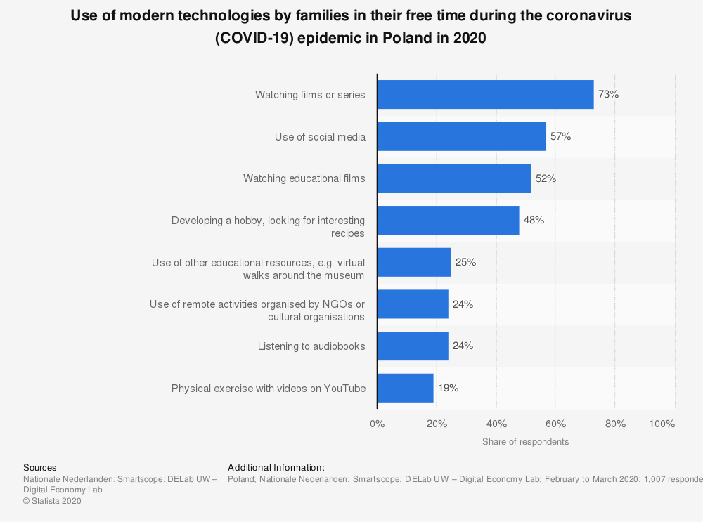 Statistic: Use of modern technologies by families in their free time during the coronavirus (COVID-19) epidemic in Poland in 2020 | Statista