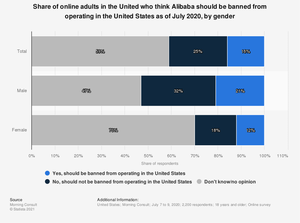 Statistic: Share of online adults in the United who think Alibaba should be banned from operating in the United States as of July 2020, by gender   Statista