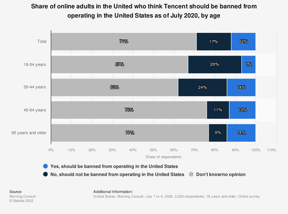 Statistic: Share of online adults in the United who think Tencent should be banned from operating in the United States as of July 2020, by age   Statista