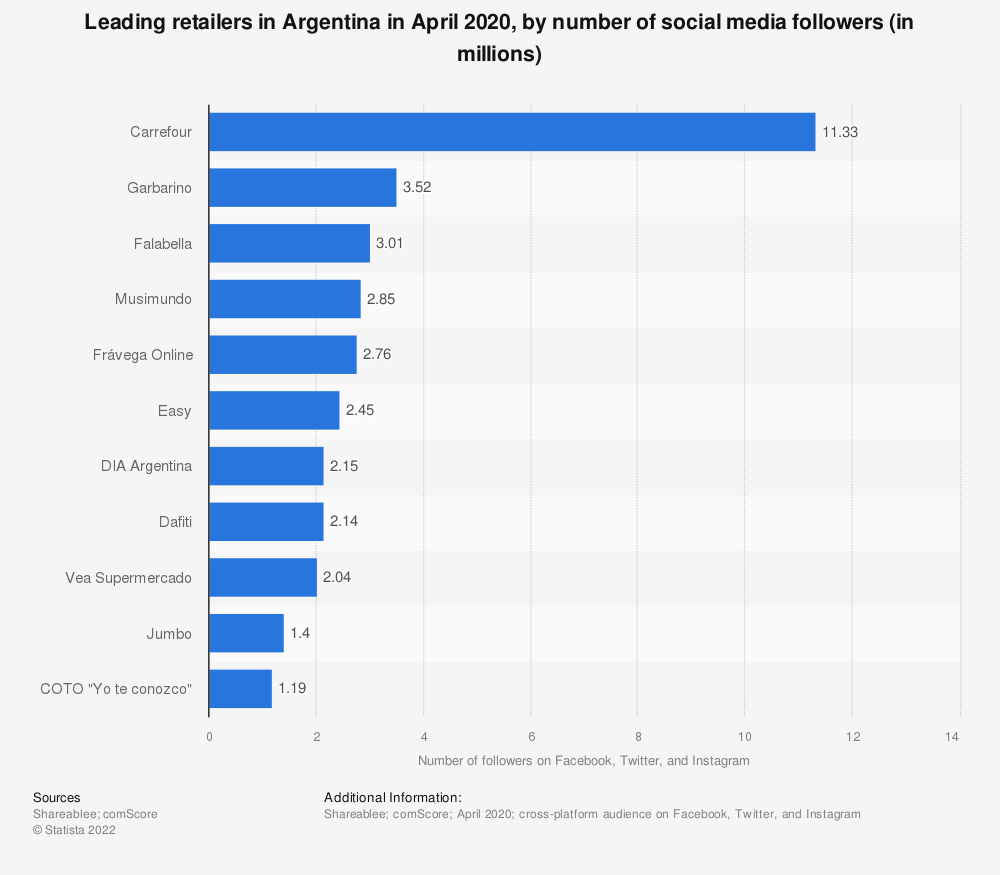 Statistic: Leading retailers in Argentina in April 2020, by number of social media followers (in millions)   Statista