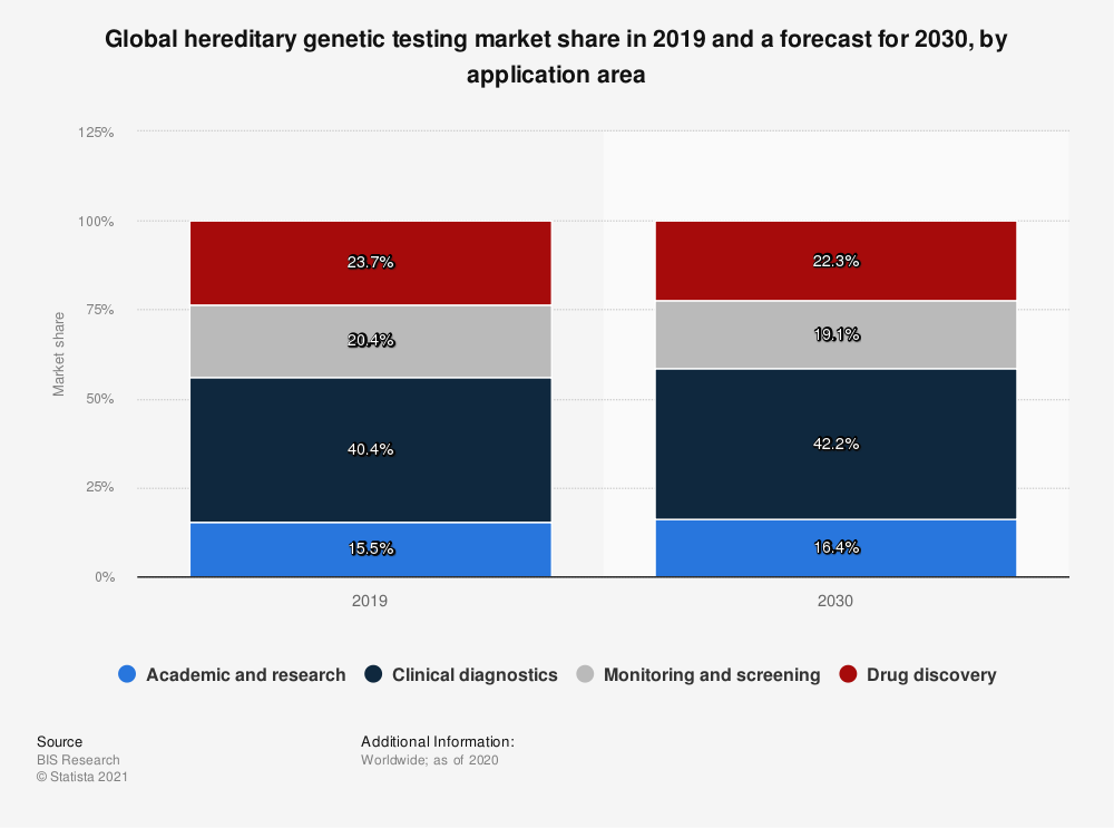 Statistic: Global hereditary genetic testing market share in 2019 and a forecast for 2030, by application area | Statista