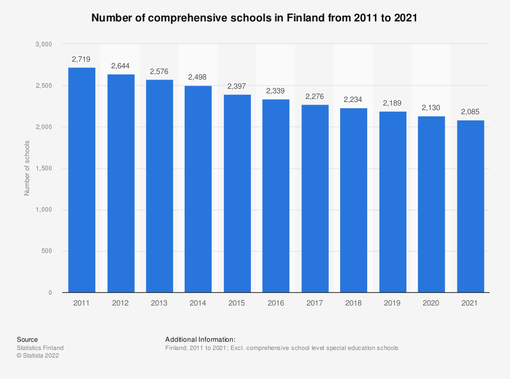 Statistic: Number of comprehensive schools in Finland from 2009 to 2019 | Statista