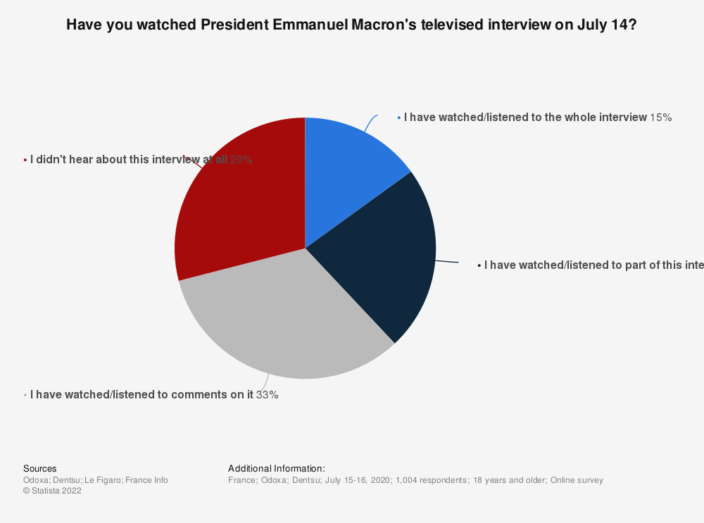 Statistic: Have you watched President Emmanuel Macron's televised interview on July 14? | Statista