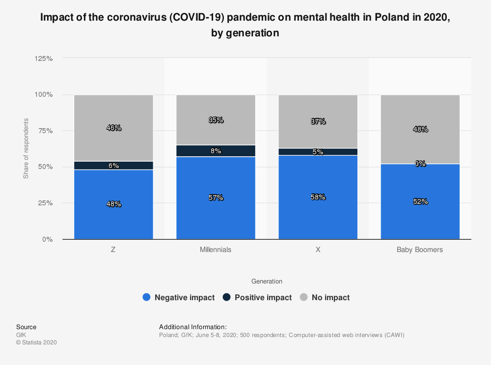 Statistic: Impact of the coronavirus (COVID-19) pandemic on mental health in Poland in 2020, by generation | Statista