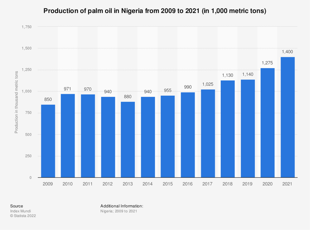 Statistic: Production of palm oil in Nigeria from 2010 to 2020 (in 1,000 metric tons) | Statista