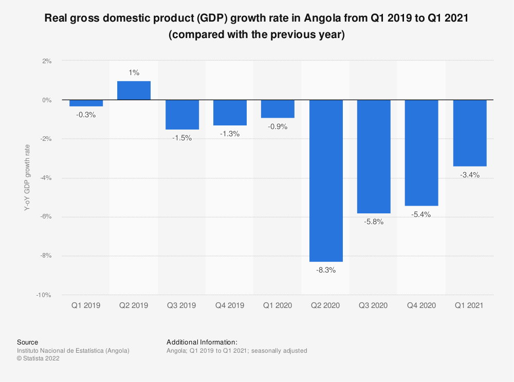 Statistic: Real gross domestic product (GDP) growth rate in Angola from Q1 2019 to Q3 2020 (compared with the previous year) | Statista
