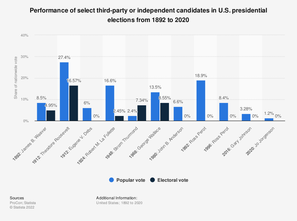Statistic: Performance of select third-party or independent candidates in U.S. presidential elections from 1892 to 2020   Statista