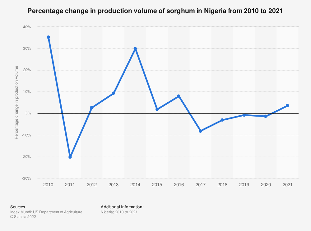Statistic: Percentage change in production volume of sorghum in Nigeria from 2010 to 2020   Statista