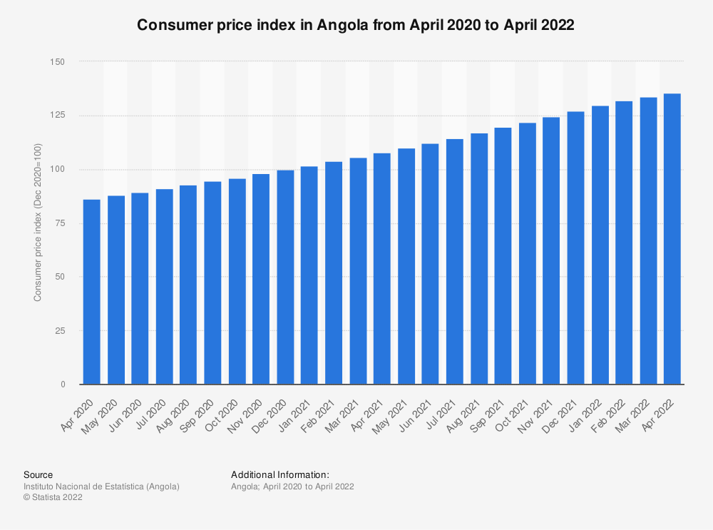 Statistic: Consumer price index in Angola from April 2020 to April 2021   Statista