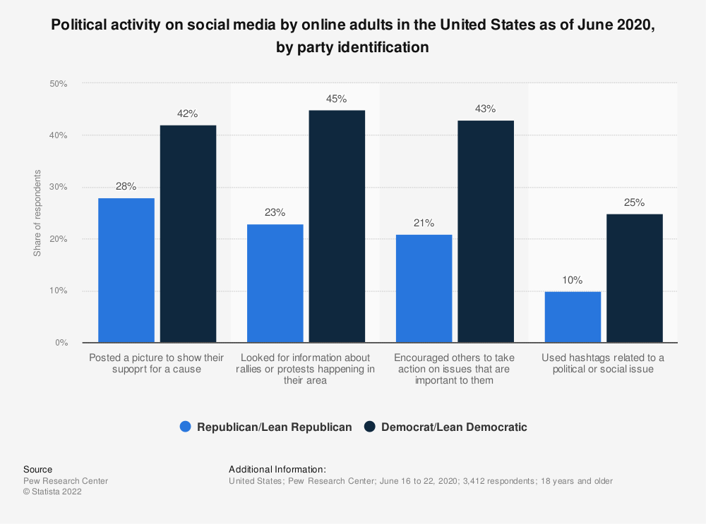 Statistic: Political activity on social media by online adults in the United States as  of June 2020, by party identification | Statista