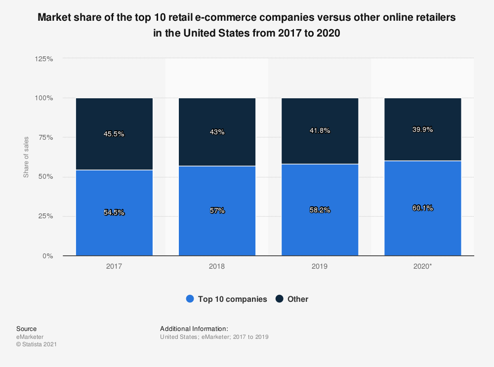 Statistic: Market share of the top 10 retail e-commerce companies versus other online retailers in the United States from 2017 to 2020 | Statista