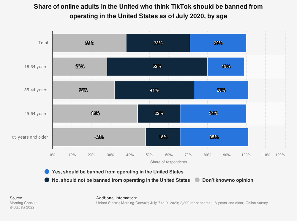 Statistic: Share of online adults in the United who think TikTok should be banned from operating in the United States as of July 2020, by age | Statista
