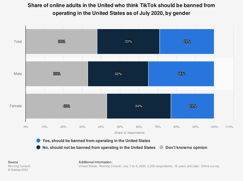 Statistic: Share of online adults in the United who think TikTok should be banned from operating in the United States as of July 2020, by gender | Statista