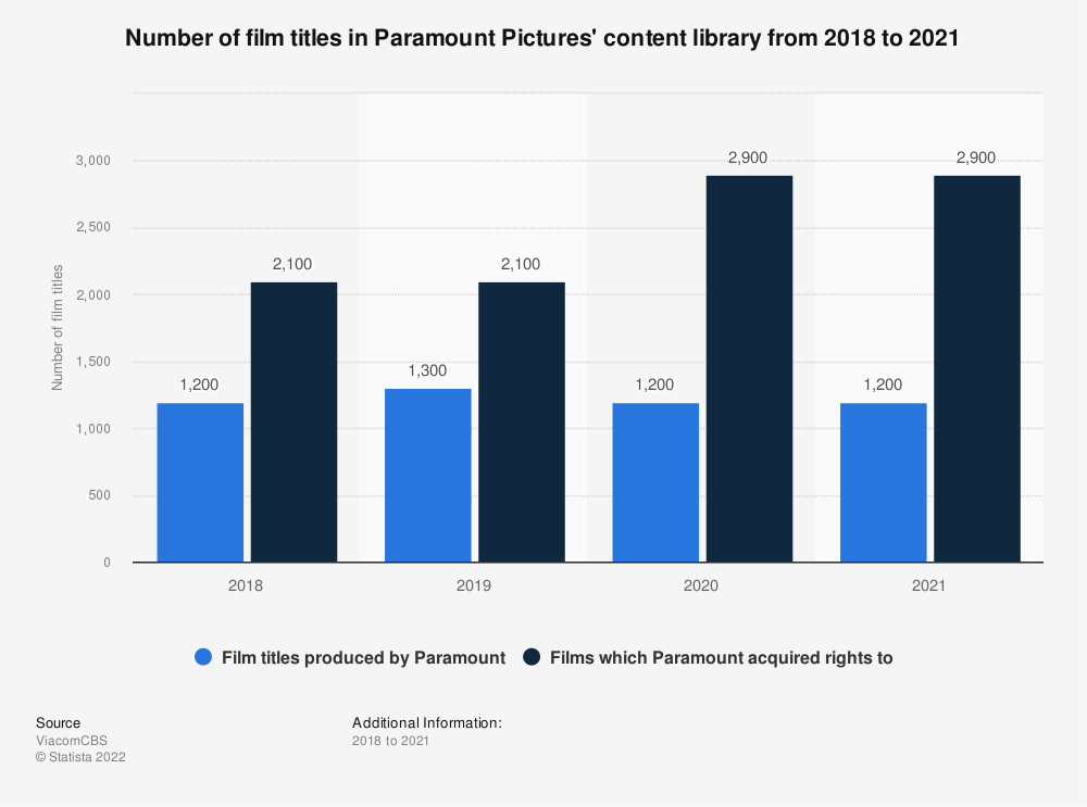 Statistic: Number of film titles in Paramount Pictures' content library from 2018 to 2020 | Statista