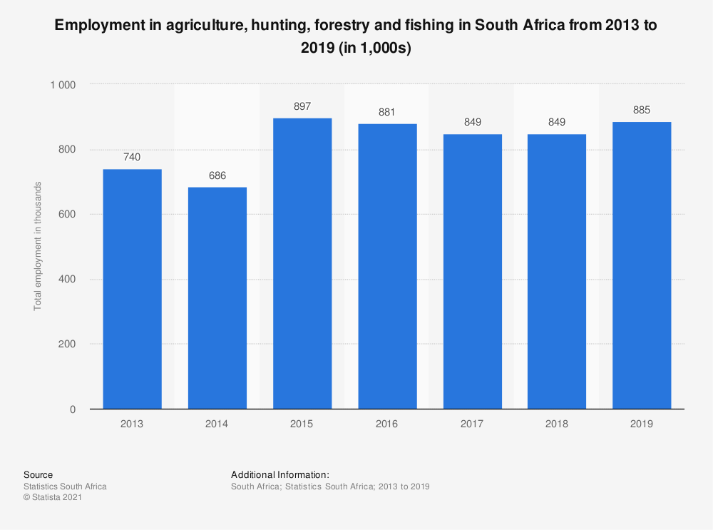 Statistic: Employment in agriculture, hunting, forestry and fishing in South Africa from 2013 to 2019 (in 1,000s) | Statista
