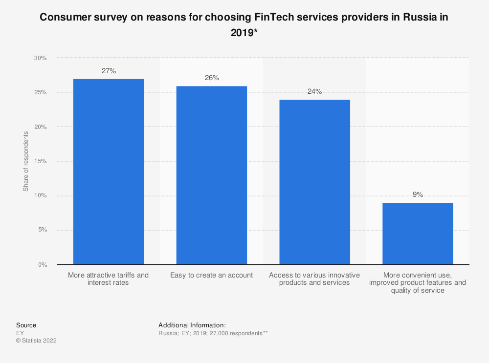 Statistic: Consumer survey on reasons for choosing FinTech services providers in Russia in 2019* | Statista