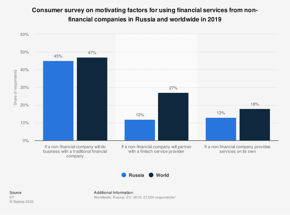 Statistic: Consumer survey on motivating factors for using financial services from non-financial companies in Russia and worldwide in 2019 | Statista