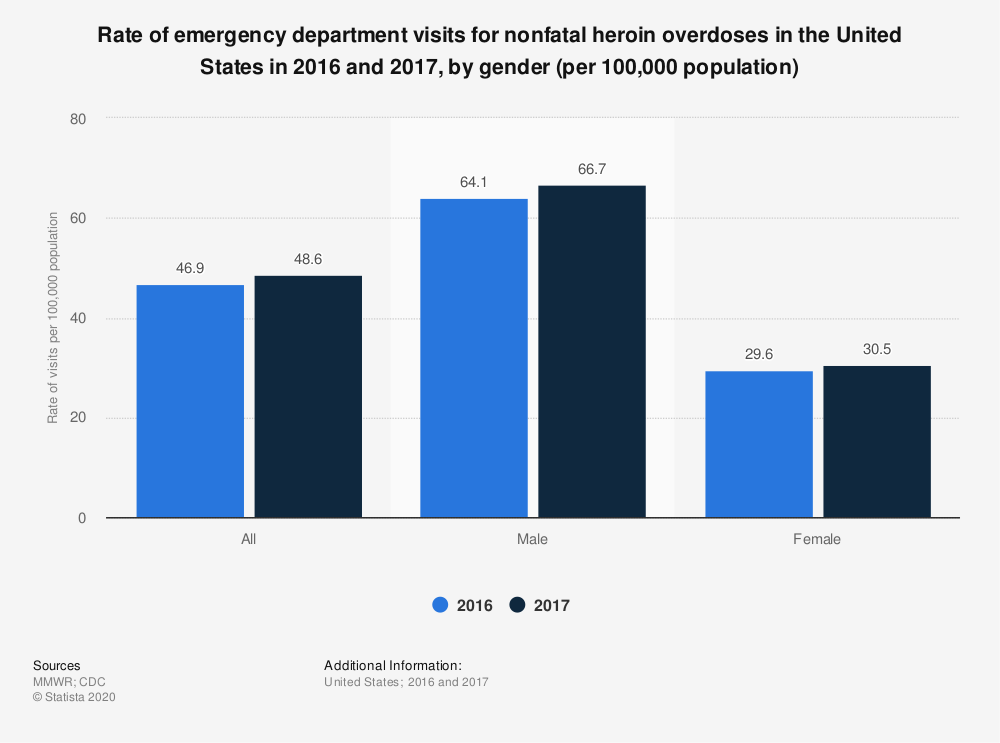 Statistic: Rate of emergency department visits for nonfatal heroin overdoses in the United States in 2016 and 2017, by gender (per 100,000 population)   Statista