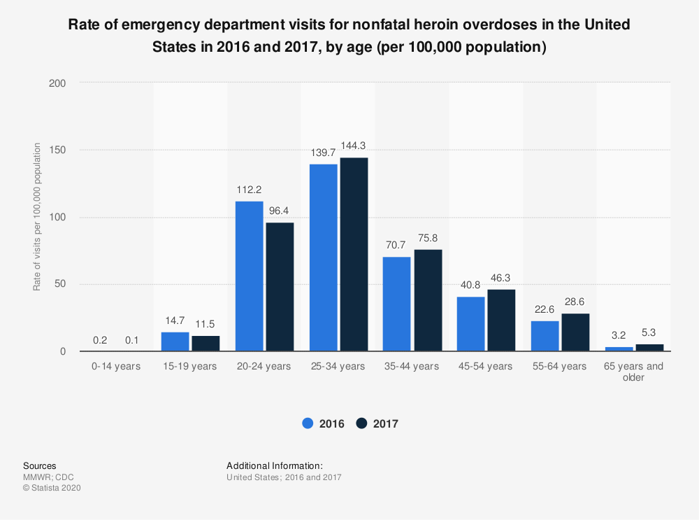 Statistic: Rate of emergency department visits for nonfatal heroin overdoses in the United States in 2016 and 2017, by age (per 100,000 population) | Statista