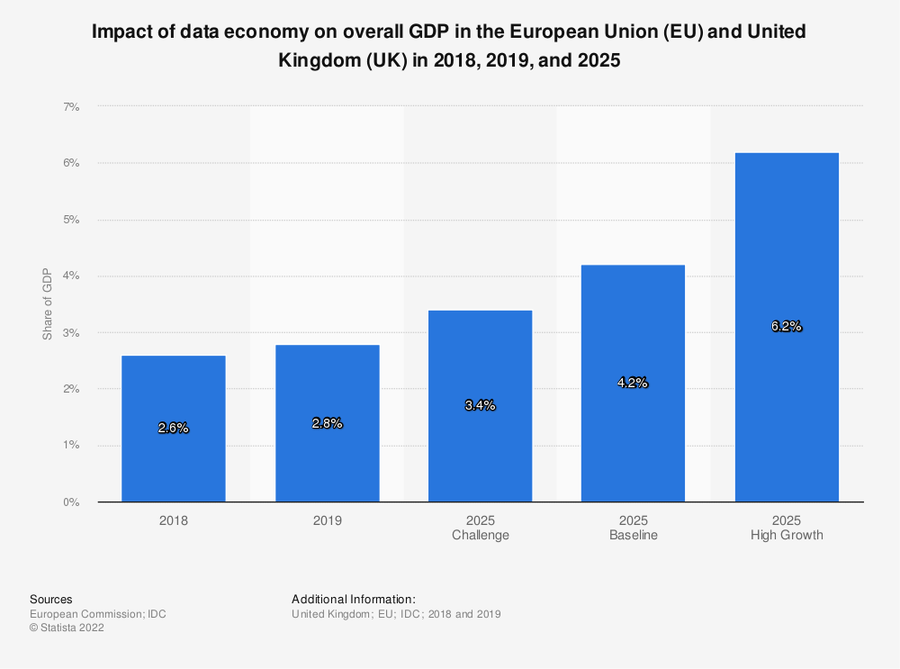 Statistic: Impact of data economy on overall GDP in the European Union (EU) and United Kingdom (UK) in 2018, 2019, and 2025    Statista