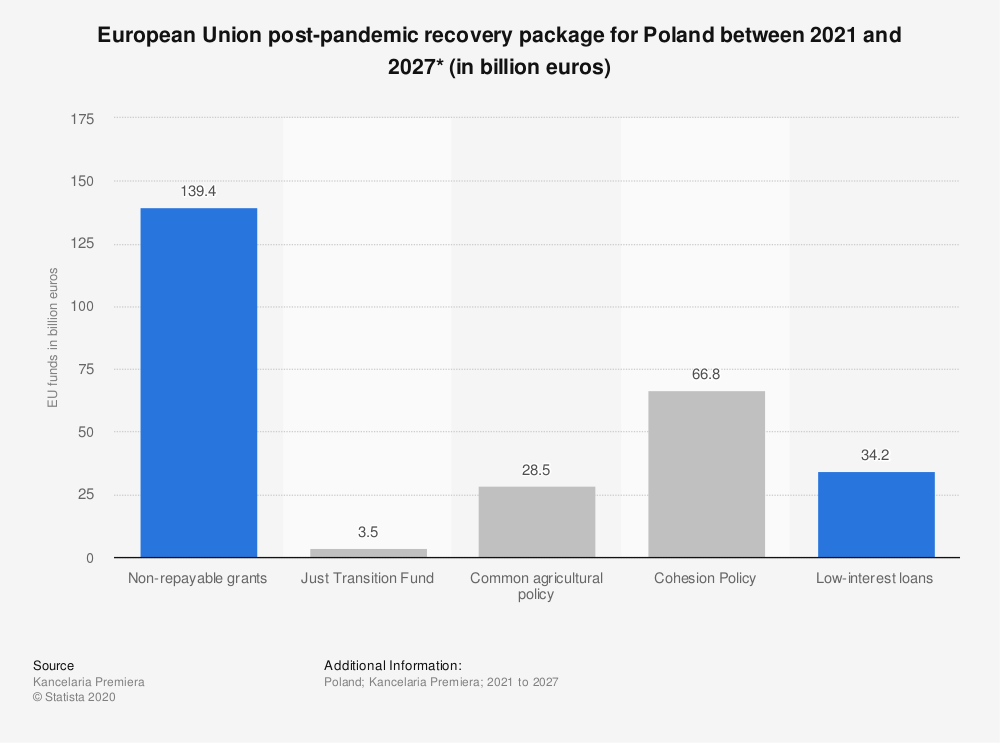 Statistic: European Union post-pandemic recovery package for Poland between 2021 and 2027* (in billion euros) | Statista