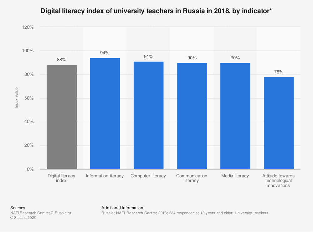 Statistic: Digital literacy index of university teachers in Russia in 2018, by indicator* | Statista