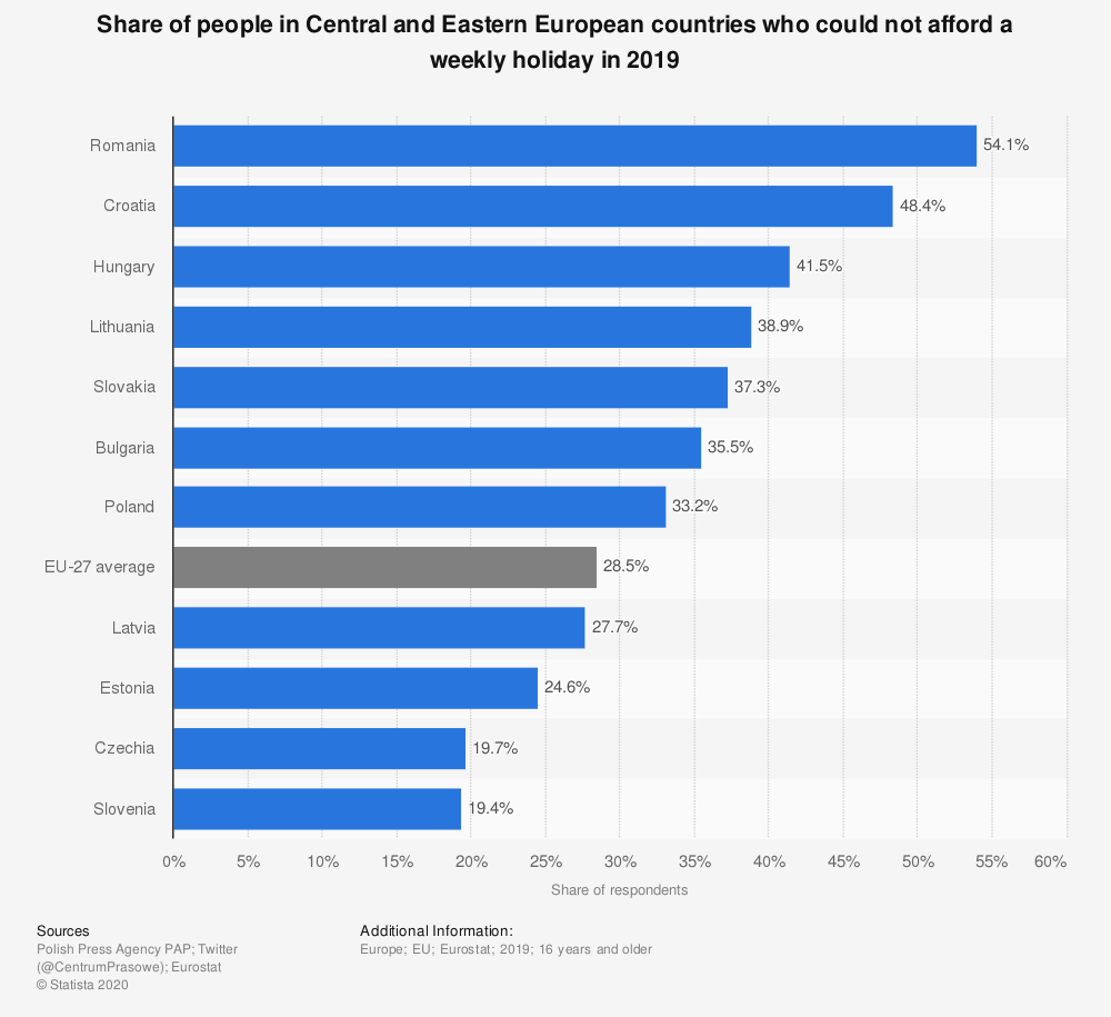 Statistic: Share of people in Central and Eastern European countries who could not afford a weekly holiday in 2019   Statista
