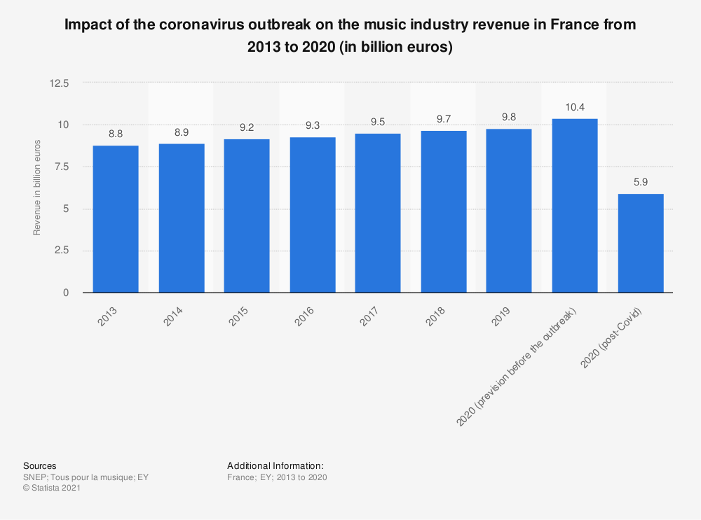 Statistic: Impact of the coronavirus outbreak on the music industry revenue in France from 2013 to 2020 (in billion euros) | Statista