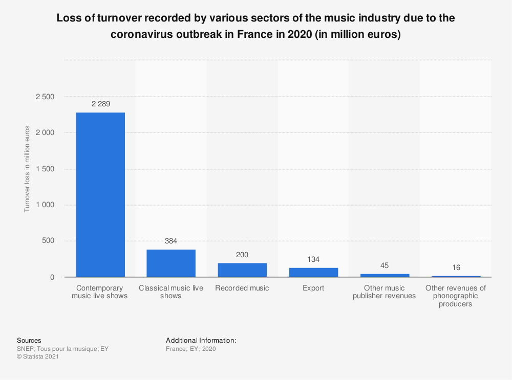 Statistic: Loss of turnover recorded by various sectors of the music industry due to the coronavirus outbreak in France in 2020 (in million euros) | Statista