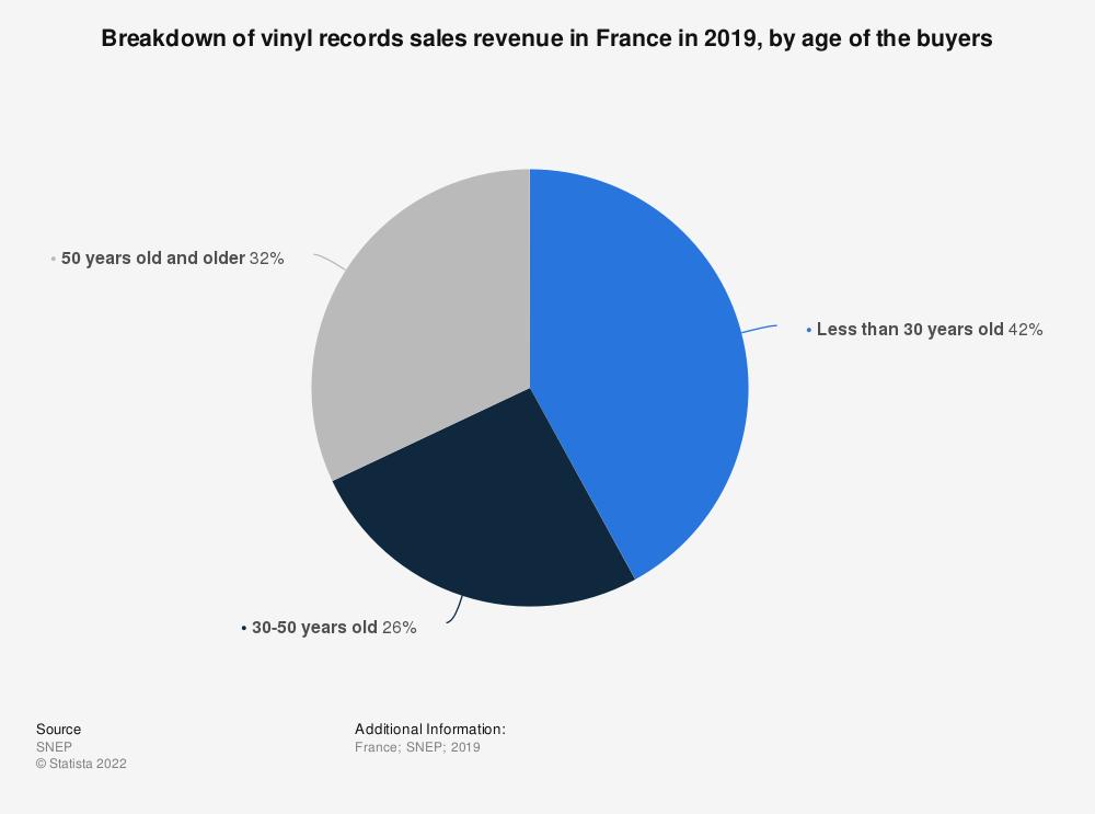 Statistic: Breakdown of vinyl records sales revenue in France in 2019, by age of the buyers   Statista