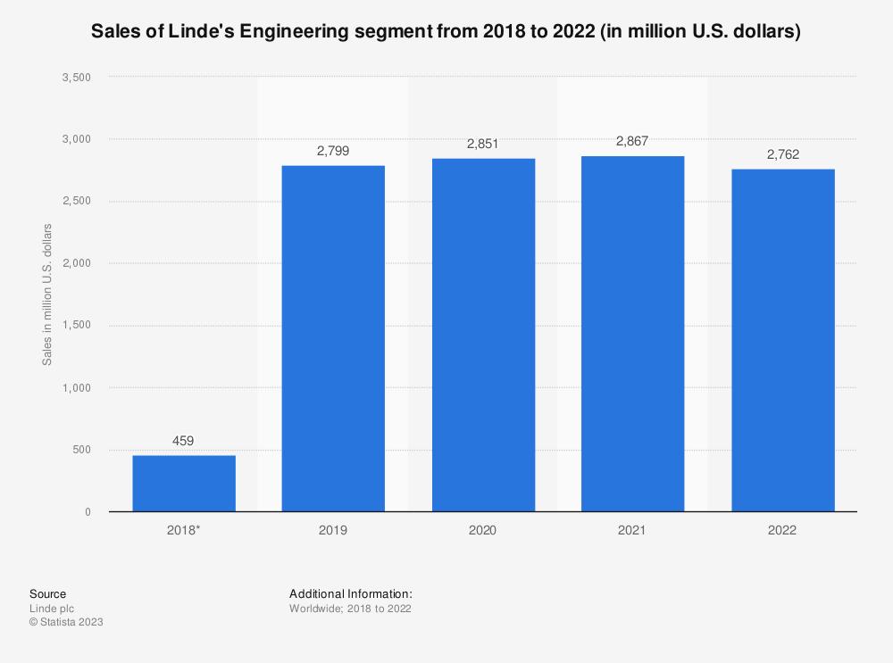 Statistic: Sales of Linde's Engineering segment in 2018 and 2019 (in million U.S. dollars) | Statista