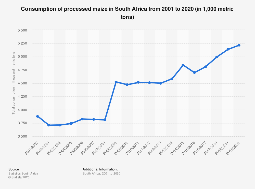 Statistic: Consumption of processed maize in South Africa from 2001 to 2020 (in 1,000 metric tons) | Statista