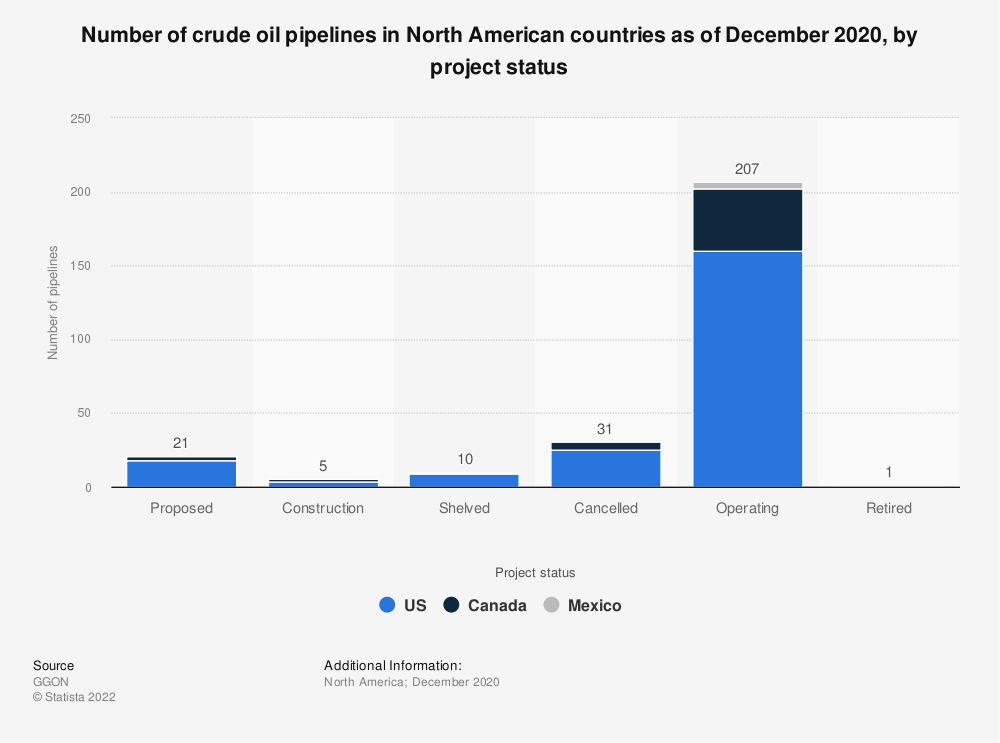 Statistic: Number of crude oil pipelines in North American countries as of 2020, by project status | Statista