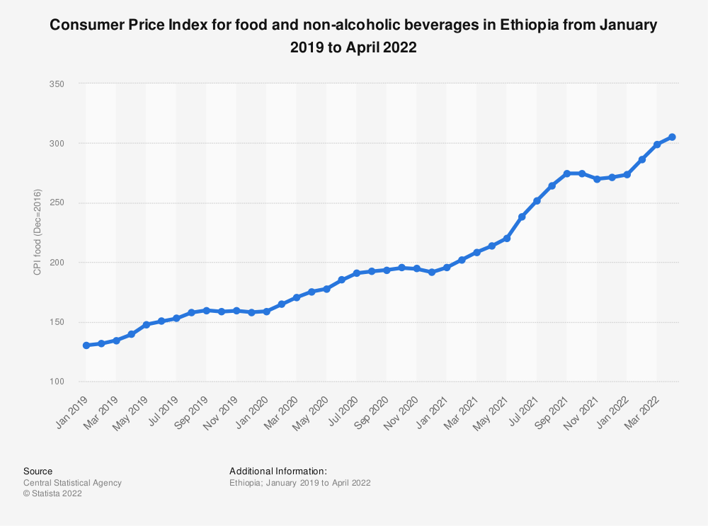 Statistic: Consumer Price Index for food and non-alcoholic beverages in Ethiopia from 2019 to 2020  | Statista