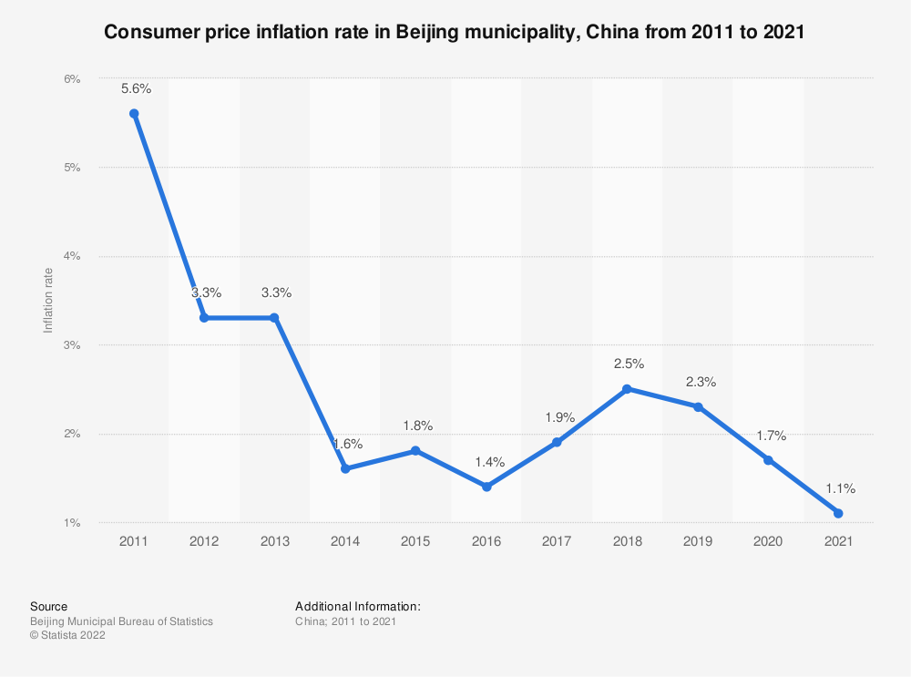 Statistic: Consumer price inflation rate in Beijing municipality, China from 2009 to 2019 | Statista