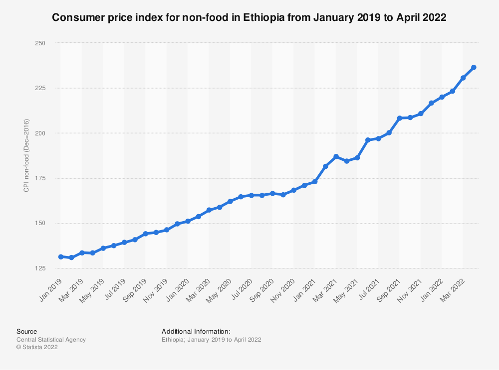 Statistic: Consumer price index for non-food in Ethiopia from 2019 to 2020  | Statista