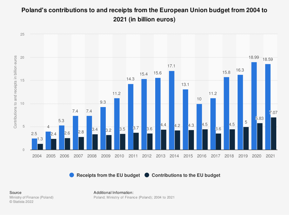 Statistic: Poland's contributions to and receipts from the European Union budget from 2004 to 2020 (in billion euros)   Statista