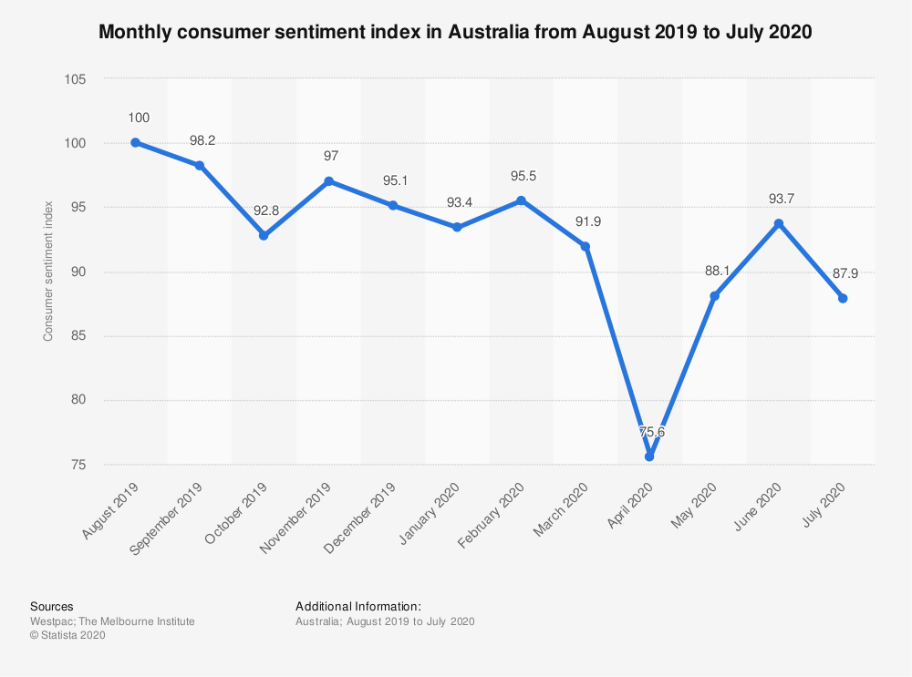 Statistic: Monthly consumer sentiment index in Australia from August 2019 to July 2020 | Statista