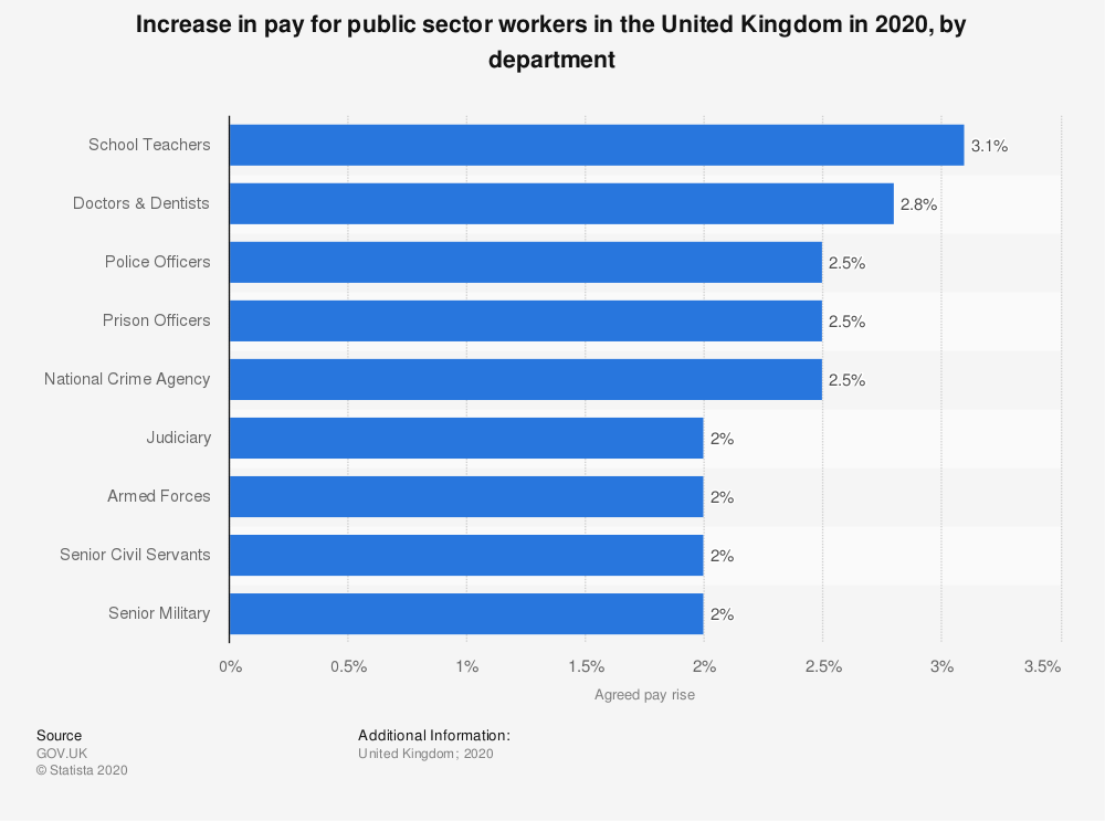 Statistic: Increase in pay for public sector workers in the United Kingdom in 2020, by department | Statista