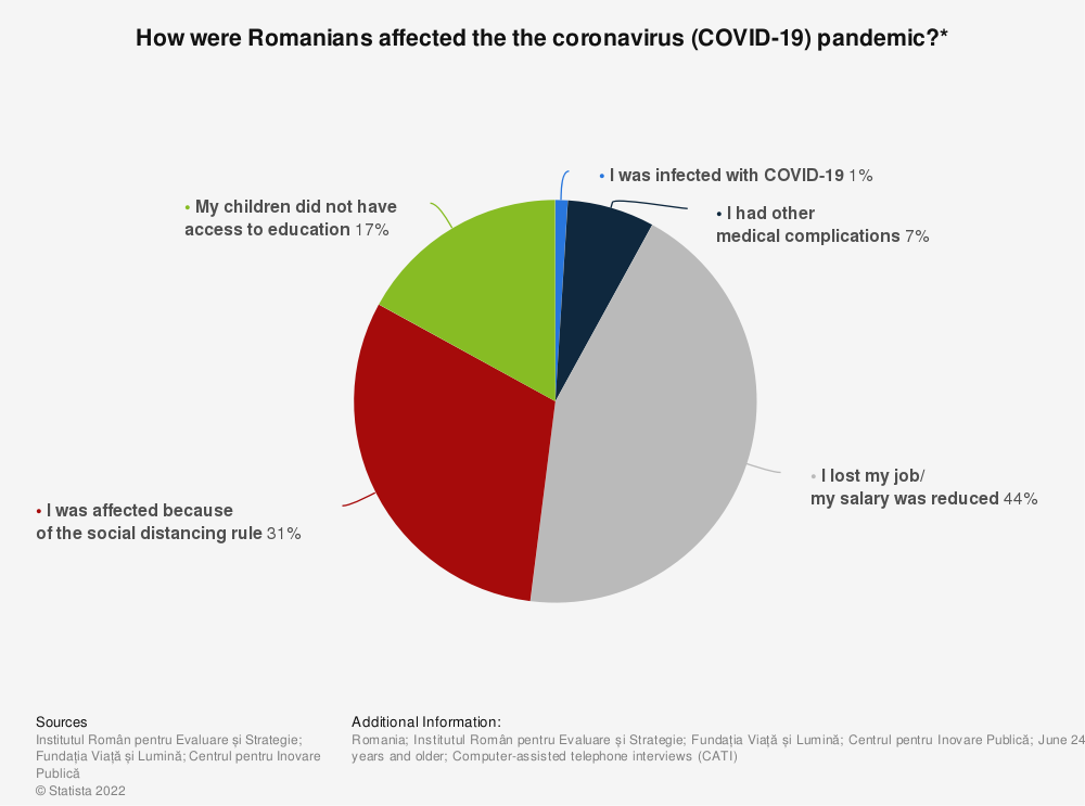 Statistic: How were Romanians affected the the coronavirus (COVID-19) pandemic?*    Statista