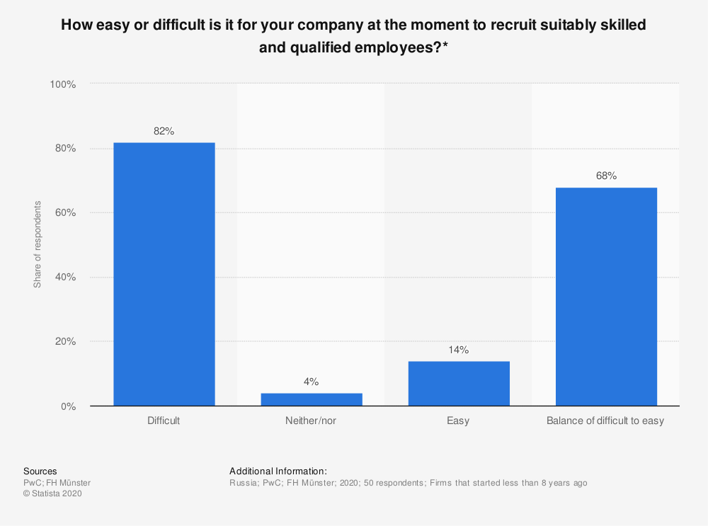 Statistic: How easy or difficult is it for your company at the moment to recruit suitably skilled and qualified employees?* | Statista